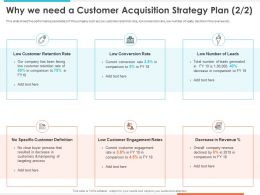 Why We Need A Customer Acquisition Strategy Plan Conversion Rate Ppt Inspiration