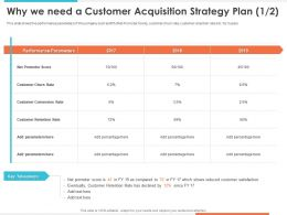 Why We Need A Customer Acquisition Strategy Plan Performance Parameters Ppt Shows