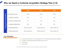 Why We Need A Customer Acquisition Strategy Plan Score Ppt File Format