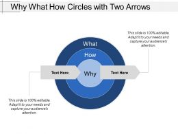 Why What How Circles With Two Arrows