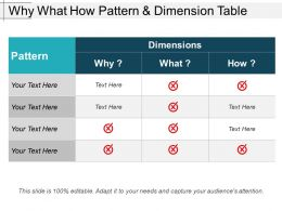 Why What How Pattern And Dimension Table