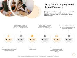 Why Your Company Need Brand Extension Cater Lower Ppt Powerpoint Presentation Styles Slide
