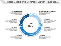 Wider Geographic Coverage Growth Revenues Wider Profit Margins