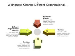 Willingness Change Different Organizational Structure Skill Sales Force Automation