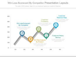Win Loss Scorecard By Competitor Presentation Layouts