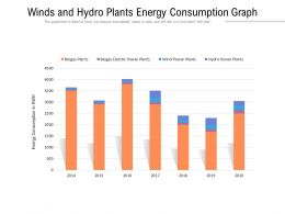 Winds And Hydro Plants Energy Consumption Graph