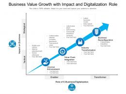 With Impact And Digitalization Role