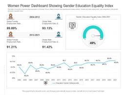 Women Power Dashboard Showing Gender Education Equality Index Powerpoint Template