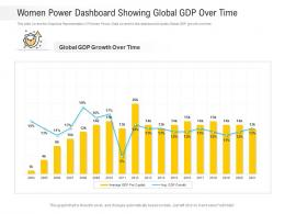 Women Power Dashboard Showing Global GDP Over Time Powerpoint Template