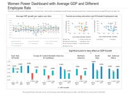 Women Power Dashboard With Average GDP And Different Employee Rate Powerpoint Template