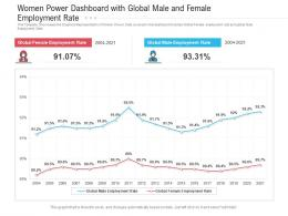Women Power Dashboard With Global Male And Female Employment Rate Powerpoint Template