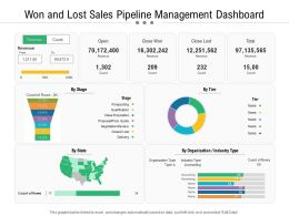 Won And Lost Sales Pipeline Management Dashboard
