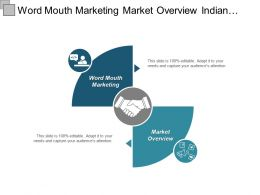 Word Mouth Marketing Market Overview Indian Economy Report Cpb