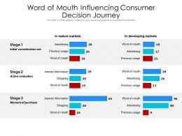 Word Of Mouth Influencing Consumer Decision Journey