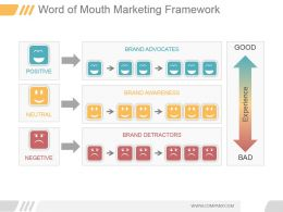 Word Of Mouth Marketing Framework Ppt Sample Download