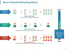Word Of Mouth Marketing Ppt Images