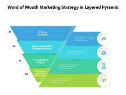 Word Of Mouth Marketing Strategy In Layered Pyramid