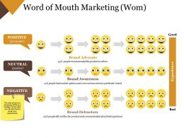 Word Of Mouth Marketing Wom Powerpoint Layout