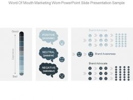 Word Of Mouth Marketing Wom Powerpoint Slide Presentation Sample