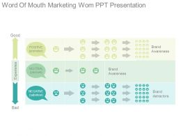 Word Of Mouth Marketing Wom Ppt Presentation