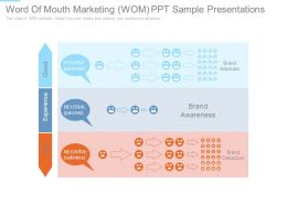 Word Of Mouth Marketing Wom Ppt Sample Presentations