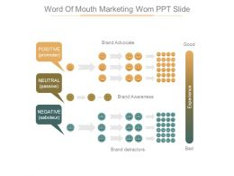 Word Of Mouth Marketing Wom Ppt Slide