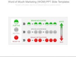 Word Of Mouth Marketing Wom Ppt Slide Templates