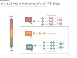 Word Of Mouth Marketing Wom Ppt Slides