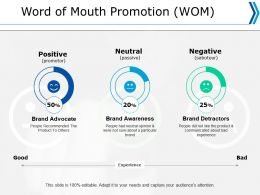 Word Of Mouth Promotion Wom Positive Ppt Powerpoint Presentation Professional Infographic Template