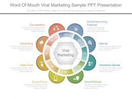 Word Of Mouth Viral Marketing Sample Ppt Presentation