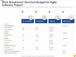 Work Breakdown Structure Budget For Agile Software Project Software Project Cost Estimation IT