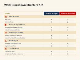 Work Breakdown Structure Estimate Resources Ppt Powerpoint Clipart