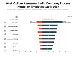 Work Culture Assessment With Company Process Impact On Employee Motivation