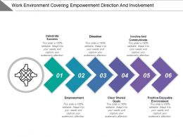 Work Environment Covering Empowerment Direction And Involvement