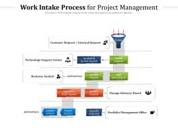 Work Intake Process For Project Management