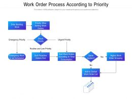 Work Order Process According To Priority