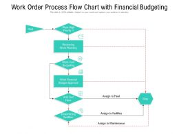 Work Order Process Flow Chart With Financial Budgeting