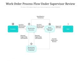 Work Order Process Flow Under Supervisor Review