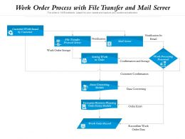 Work Order Process With File Transfer And Mail Server