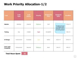 Work Priority Allocation Enhancement Ppt Powerpoint Presentation Show