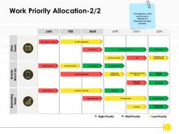 Work Priority Allocation High Ppt Powerpoint Presentation Infographic Topics