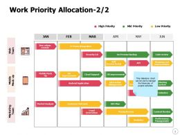 Work Priority Allocation Improvement Ppt Powerpoint Presentation Layouts