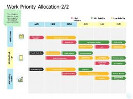 Work Priority Allocation Mobile Ppt Powerpoint Presentation Template Files