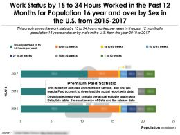 Work Status By 15 To 34 Hours By Sex In The Past 12 Months For 16 Year And Over In The US From 2015-17