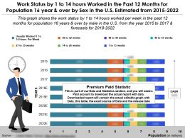 Work Status By 1 To 14 Hours In Past 12 Months For 16 Year And Over By Sex In The US From 2015-22