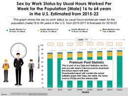Work Status By Sex Usual Hours Worked Per Week Male 16 To 64 Years In US Estimated 2015-22