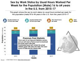 Work Status By Usual Hours Worked By Sex For Male 16 To 64 Years In US 2015-17