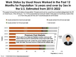 Work Status By Usual Hours Worked In The Past 12 Months For By Sex 16 Years And Over In The US From 2015-22