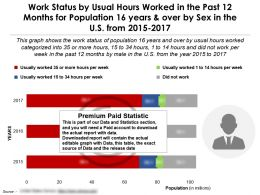 Work Status By Usual Hours Worked Past 12 Months Population 16 Years And Over By Sex US 2015-2017