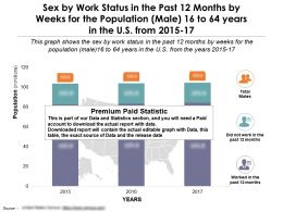 Work Status In Past 12 Months By Sex Weeks For Male 16 To 64 Years In US 2015-17